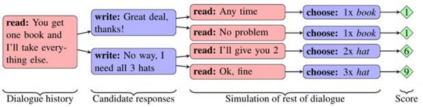 페이스북이 개발한 인공지능 챗봇의 협상 시나리오. 대화 전반을 시뮬레이션하며 최적의 대답을 검토한다. - 페이스북 제공
